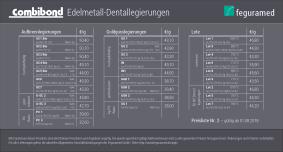 Feguramed Edelmetall Preiskarte